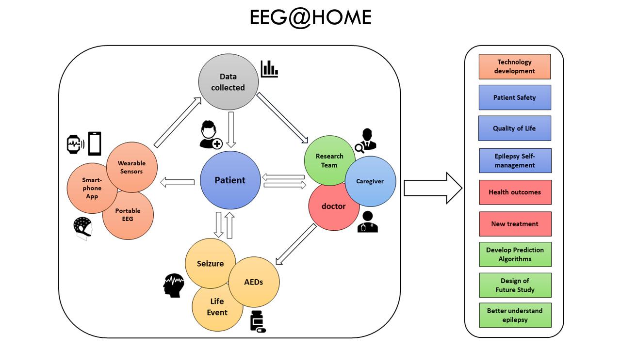 EEG@Home Epilepsy Project KCL